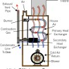 High Efficiency Furnace and Boilers Wicker Park