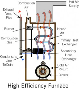 High efficiency furnaces and boilers wicker park for Most efficient heat source for home